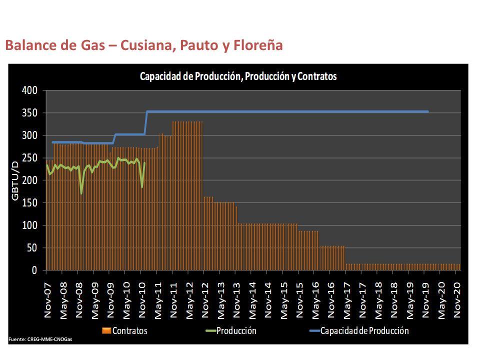 Balance de Gas – Cusiana, Pauto y Floreña Fuente: CREG-MME-CNOGas