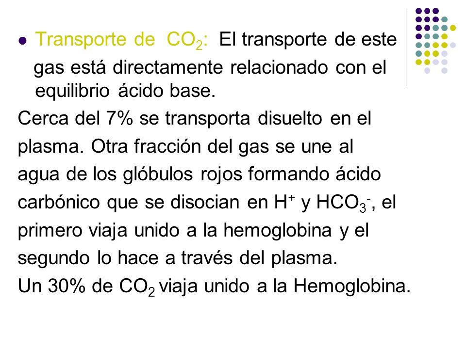 Transporte de CO 2 : El transporte de este gas está directamente relacionado con el equilibrio ácido base. Cerca del 7% se transporta disuelto en el p
