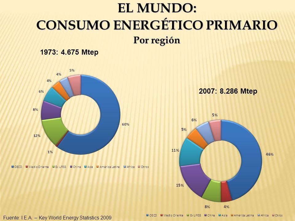EL MUNDO: CONSUMO ENERGÉTICO PRIMARIO Por región Fuente: I.E.A. – Key World Energy Statistics 2009 1973: 4.675 Mtep 2007: 8.286 Mtep