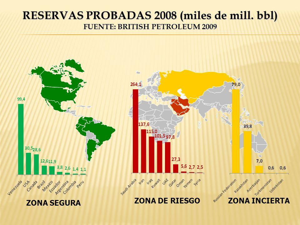 ZONA SEGURA ZONA DE RIESGOZONA INCIERTA