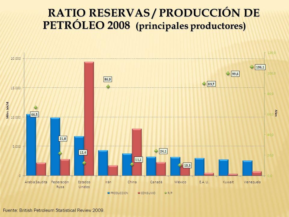 RATIO RESERVAS / PRODUCCIÓN DE PETRÓLEO 2008 (principales productores) Fuente: British Petroleum Statistical Review 2009.