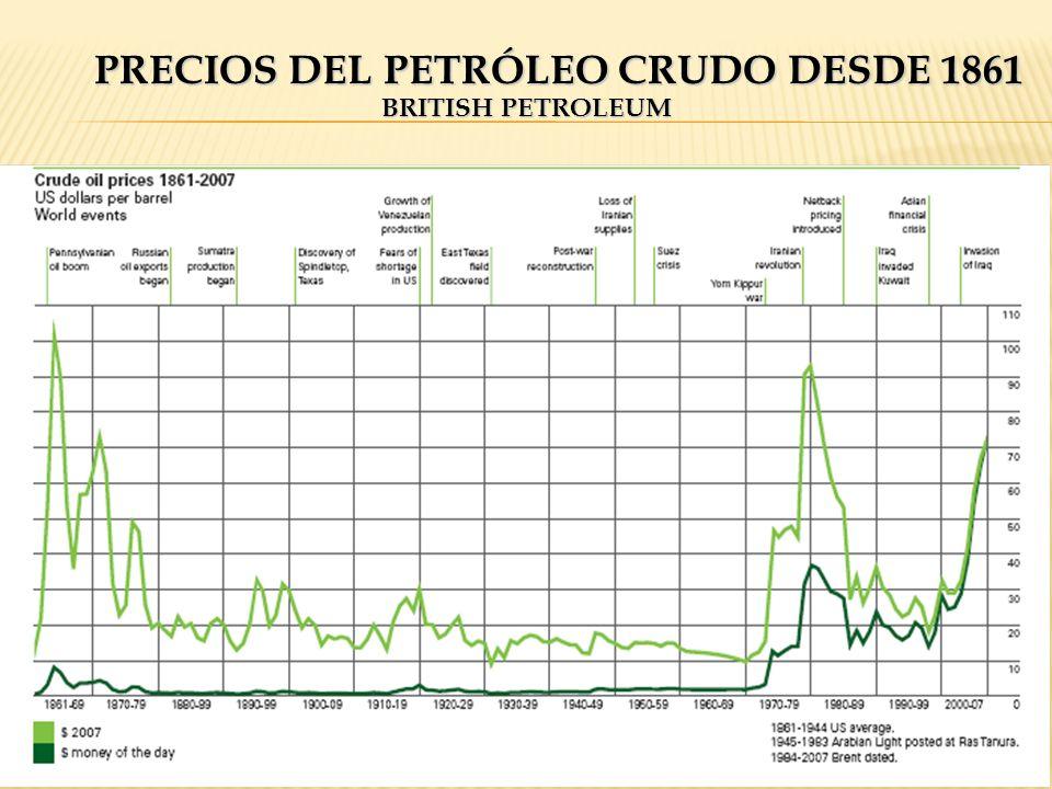PRECIOS DEL PETRÓLEO CRUDO DESDE 1861 BRITISH PETROLEUM