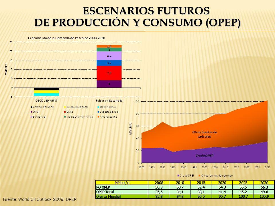 ESCENARIOS FUTUROS DE PRODUCCIÓN Y CONSUMO (OPEP) Fuente: World Oil Outlook 2009, OPEP.