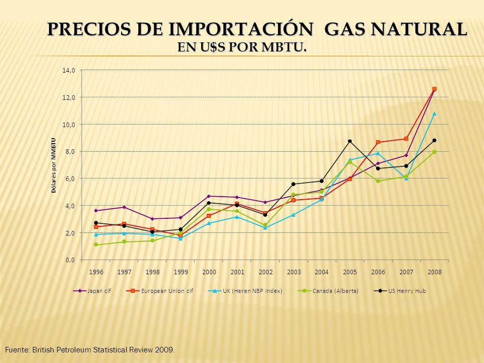 PRECIOS DE IMPORTACIÓN GAS NATURAL EN U$S POR MBTU. Fuente: British Petroleum Statistical Review 2009.