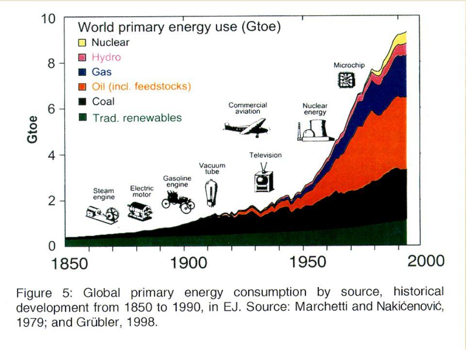 Evolución Mundial de la Energía Primaria Nakicenovic TU-Wien & IIASA 2003