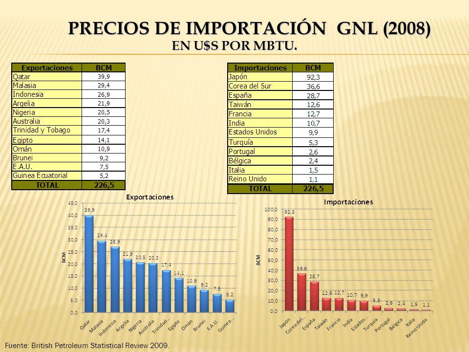 PRECIOS DE IMPORTACIÓN GNL (2008) EN U$S POR MBTU. Fuente: British Petroleum Statistical Review 2009.
