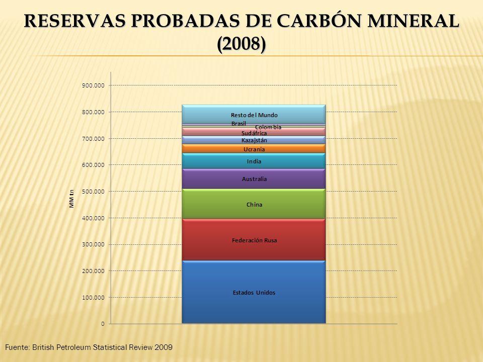 RESERVAS PROBADAS DE CARBÓN MINERAL (2008) Fuente: British Petroleum Statistical Review 2009