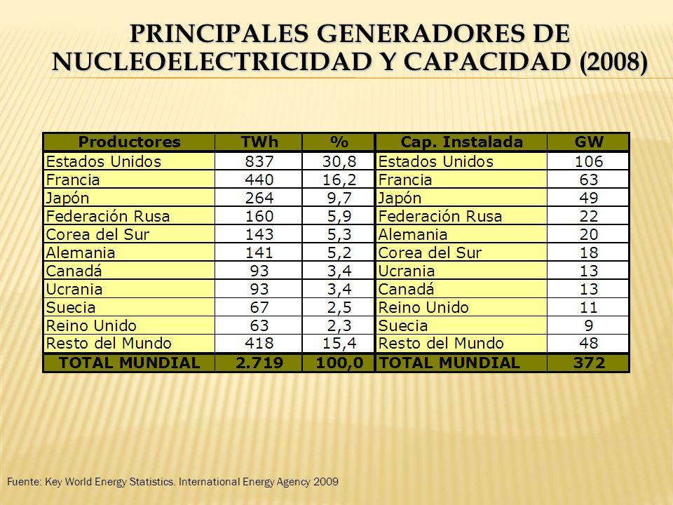 PRINCIPALES GENERADORES DE NUCLEOELECTRICIDAD Y CAPACIDAD (2008) Fuente: Key World Energy Statistics. International Energy Agency 2009