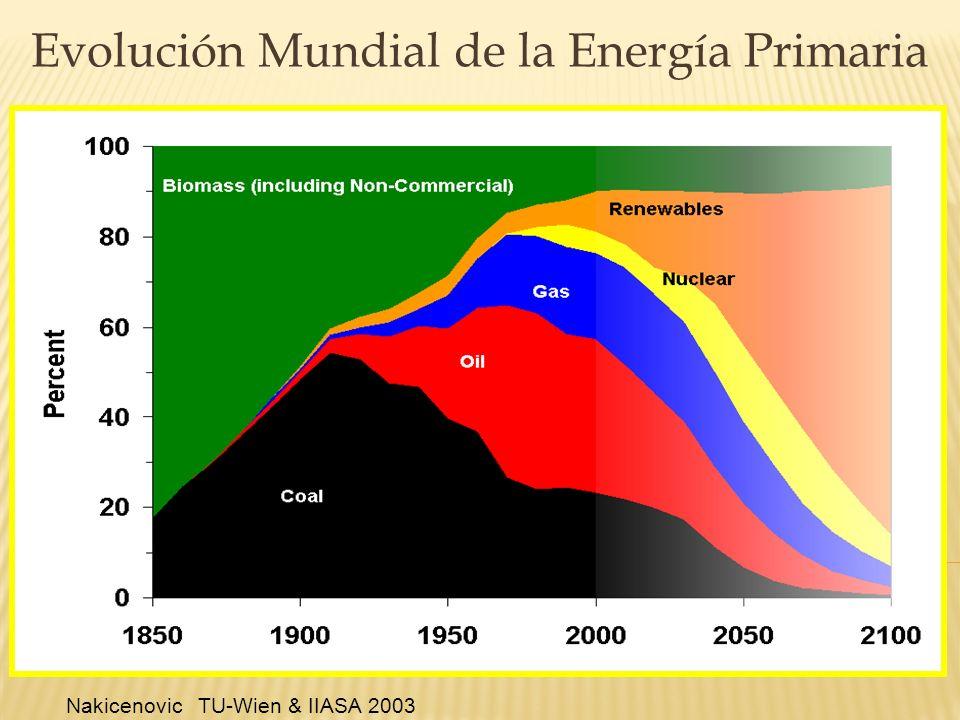EMISIONES DE CO2 POR REGIÓN EVOLUCIÓN DESDE 1971 A 2007.