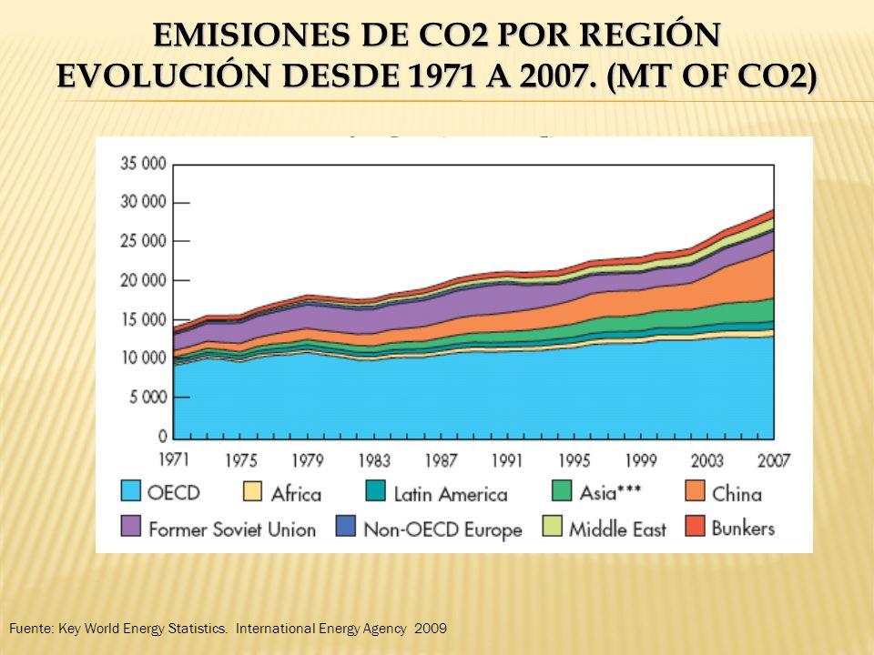 EMISIONES DE CO2 POR REGIÓN EVOLUCIÓN DESDE 1971 A 2007. (MT OF CO2) Fuente: Key World Energy Statistics. International Energy Agency 2009