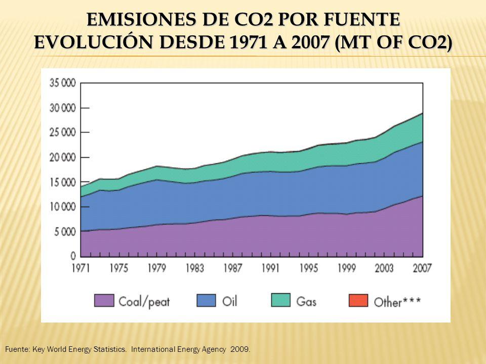 EMISIONES DE CO2 POR FUENTE EVOLUCIÓN DESDE 1971 A 2007 (MT OF CO2) Fuente: Key World Energy Statistics. International Energy Agency 2009.