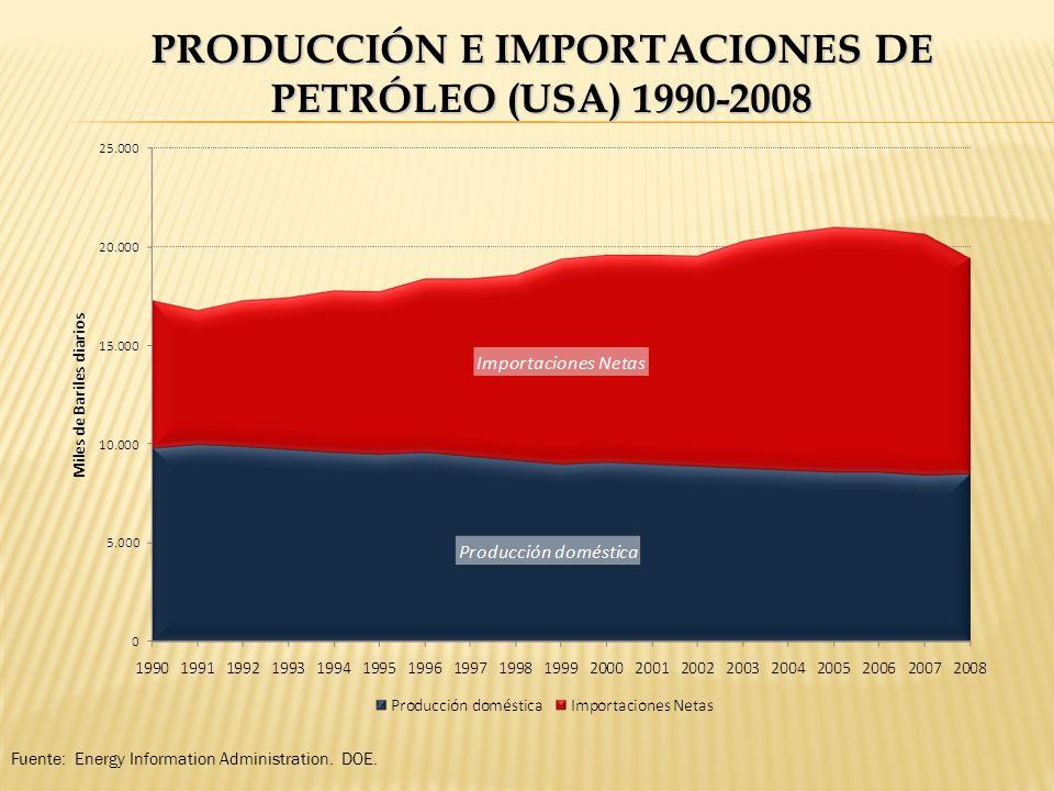 PRODUCCIÓN E IMPORTACIONES DE PETRÓLEO (USA) 1990-2008 Fuente: Energy Information Administration. DOE.