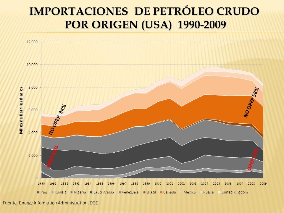 IMPORTACIONES DE PETRÓLEO CRUDO POR ORIGEN (USA) 1990-2009 Fuente: Energy Information Administration, DOE. OPEP 64% OPEP 42% NO OPEP 34% NO OPEP 58%
