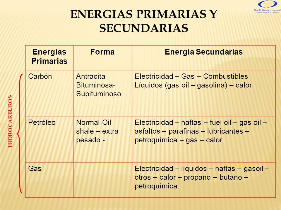 Energías Primarias FormaEnergía Secundarias CarbónAntracita- Bituminosa- Subituminoso Electricidad – Gas – Combustibles Líquidos (gas oil – gasolina)
