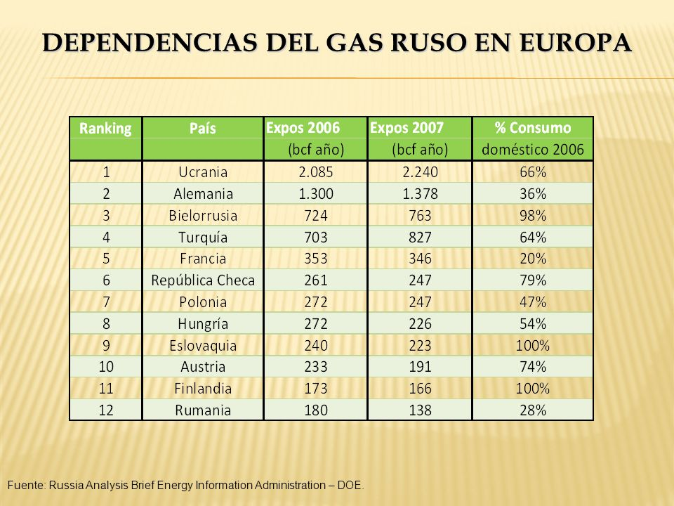 DEPENDENCIAS DEL GAS RUSO EN EUROPA Fuente: Russia Analysis Brief Energy Information Administration – DOE.