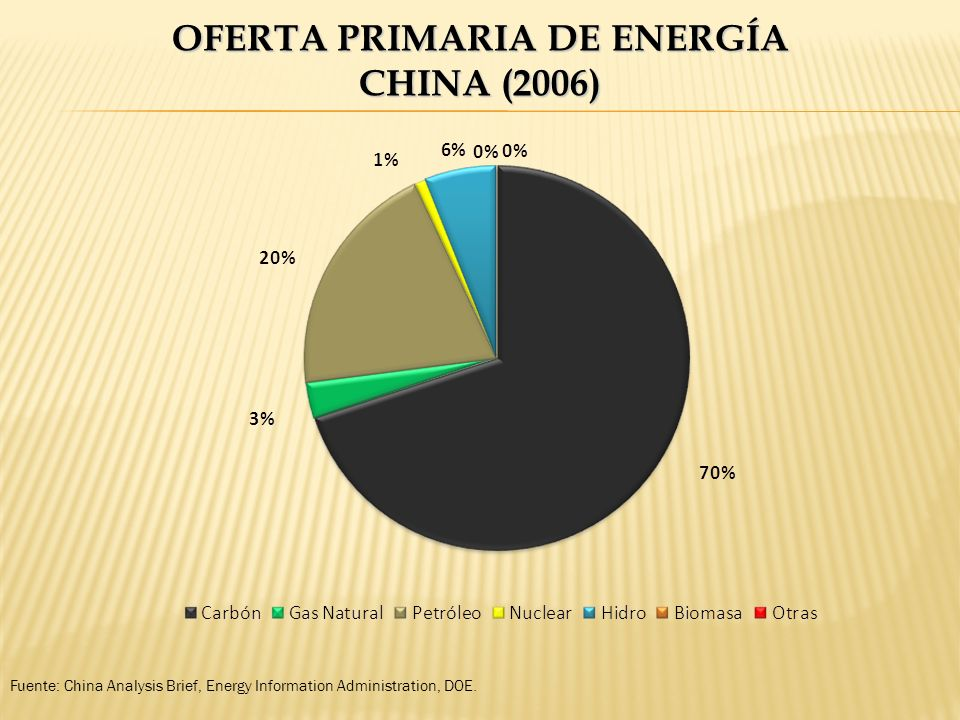 OFERTA PRIMARIA DE ENERGÍA CHINA (2006) Fuente: China Analysis Brief, Energy Information Administration, DOE.