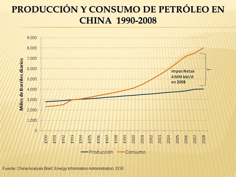 PRODUCCIÓN Y CONSUMO DE PETRÓLEO EN CHINA 1990-2008 Fuente: China Analysis Brief, Energy Information Administration, DOE.