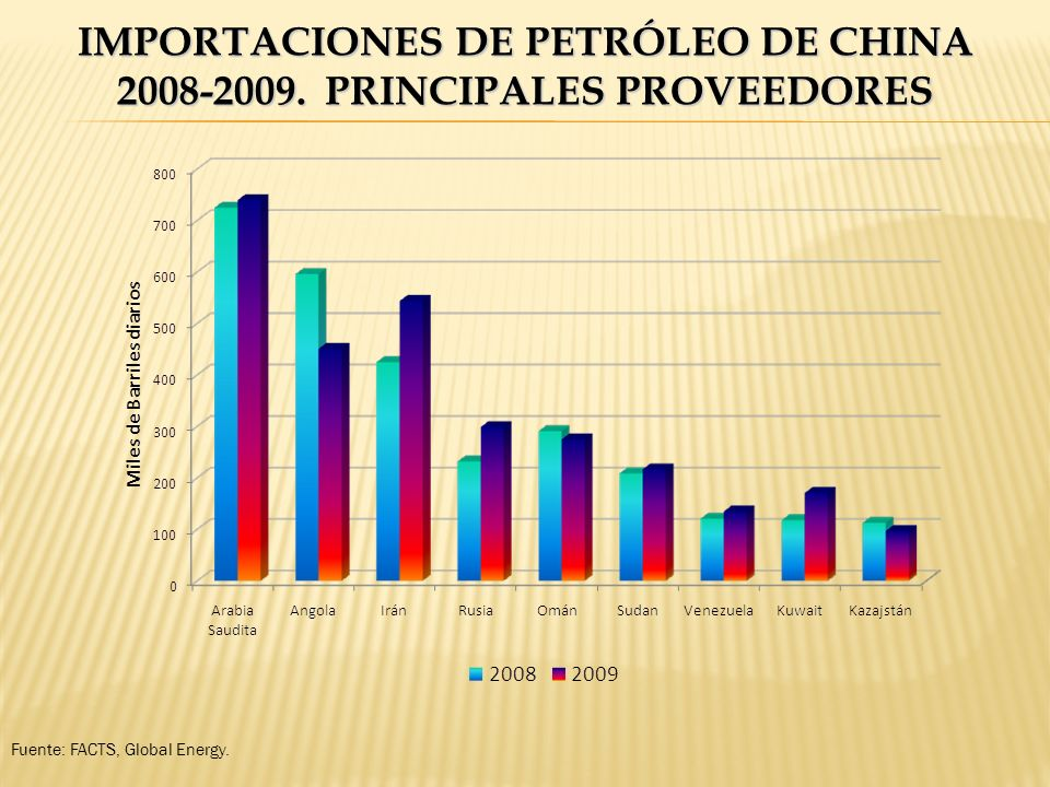 IMPORTACIONES DE PETRÓLEO DE CHINA 2008-2009. PRINCIPALES PROVEEDORES Fuente: FACTS, Global Energy.