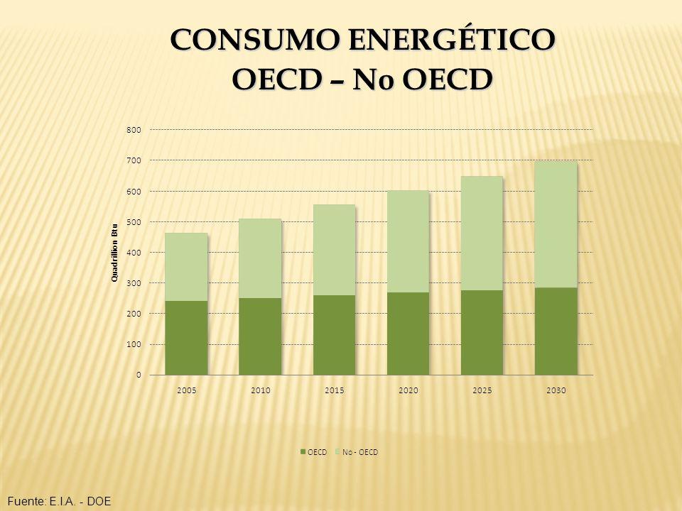 RATIO RESERVAS / PRODUCCIÓN DE GAS 2008 (principales productores) Fuente: British Petroleum Statistical Review 2009.