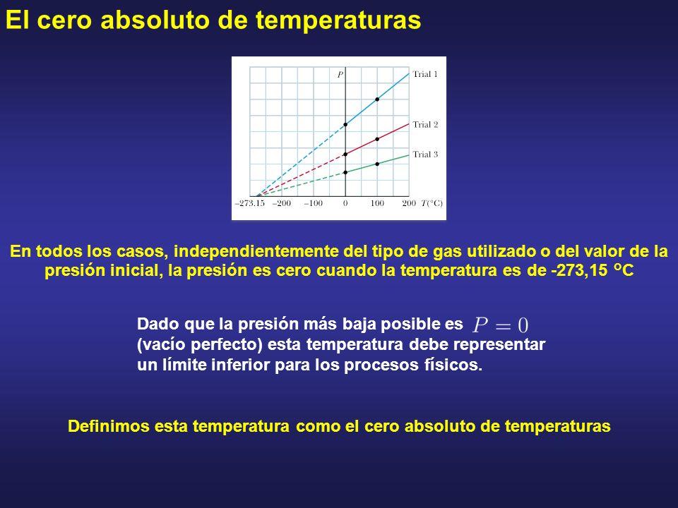 El cero absoluto de temperaturas En todos los casos, independientemente del tipo de gas utilizado o del valor de la presión inicial, la presión es cer