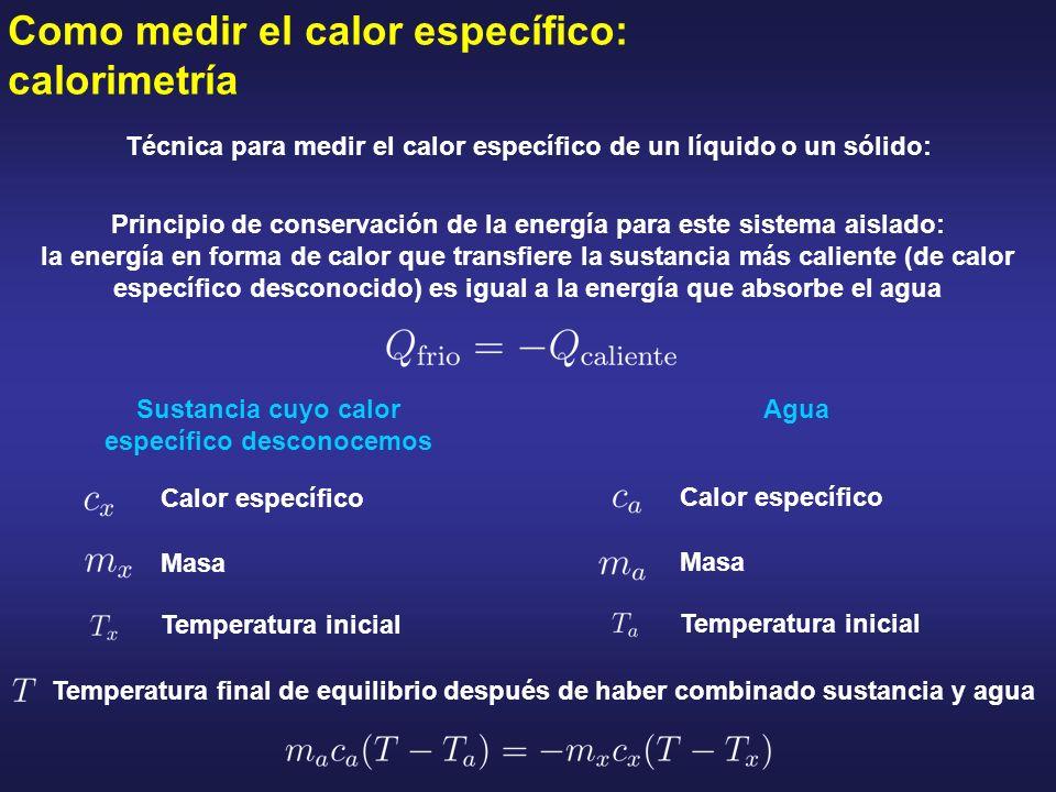 Como medir el calor específico: calorimetría Técnica para medir el calor específico de un líquido o un sólido: Principio de conservación de la energía