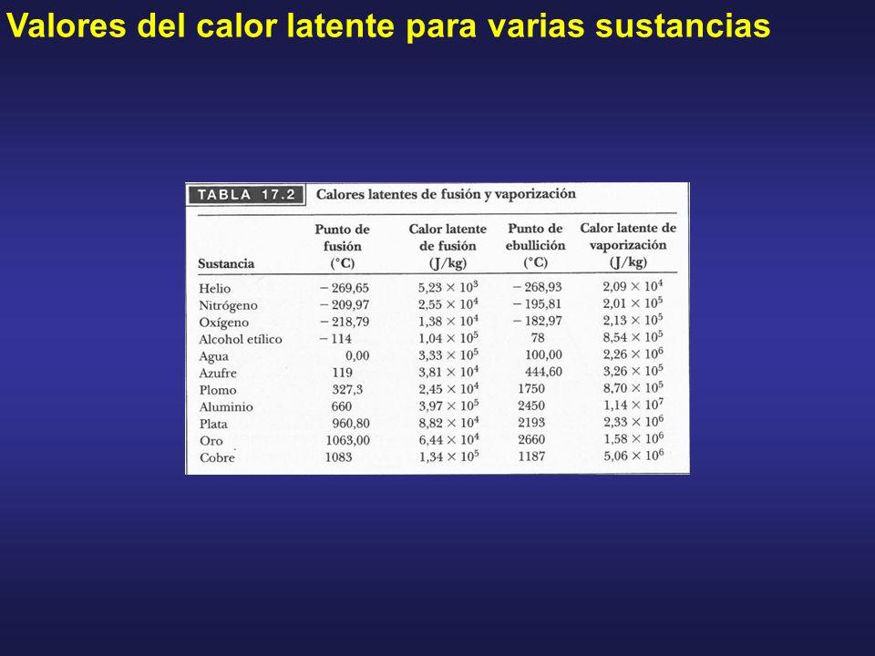 Valores del calor latente para varias sustancias