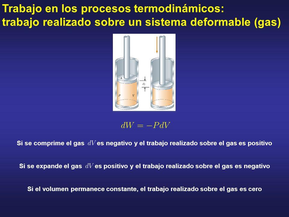 Trabajo en los procesos termodinámicos: trabajo realizado sobre un sistema deformable (gas) Si se comprime el gas es negativo y el trabajo realizado s
