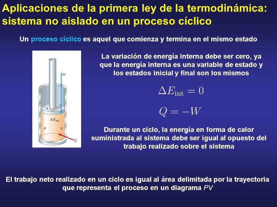 Aplicaciones de la primera ley de la termodinámica: sistema no aislado en un proceso cíclico Un proceso cíclico es aquel que comienza y termina en el