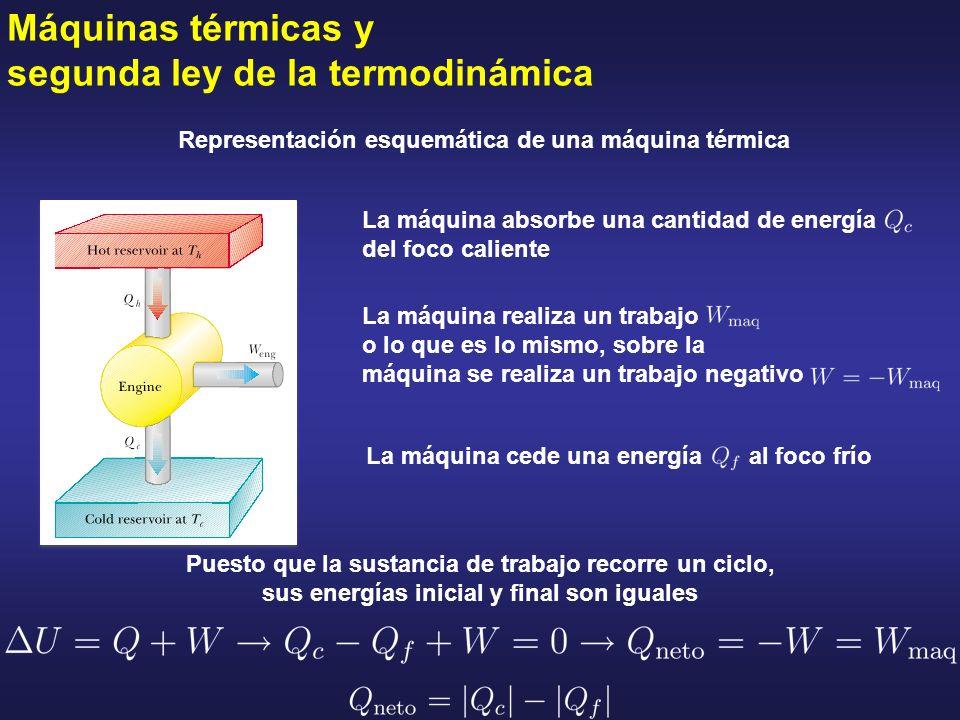 Máquinas térmicas y segunda ley de la termodinámica Representación esquemática de una máquina térmica La máquina absorbe una cantidad de energía del f