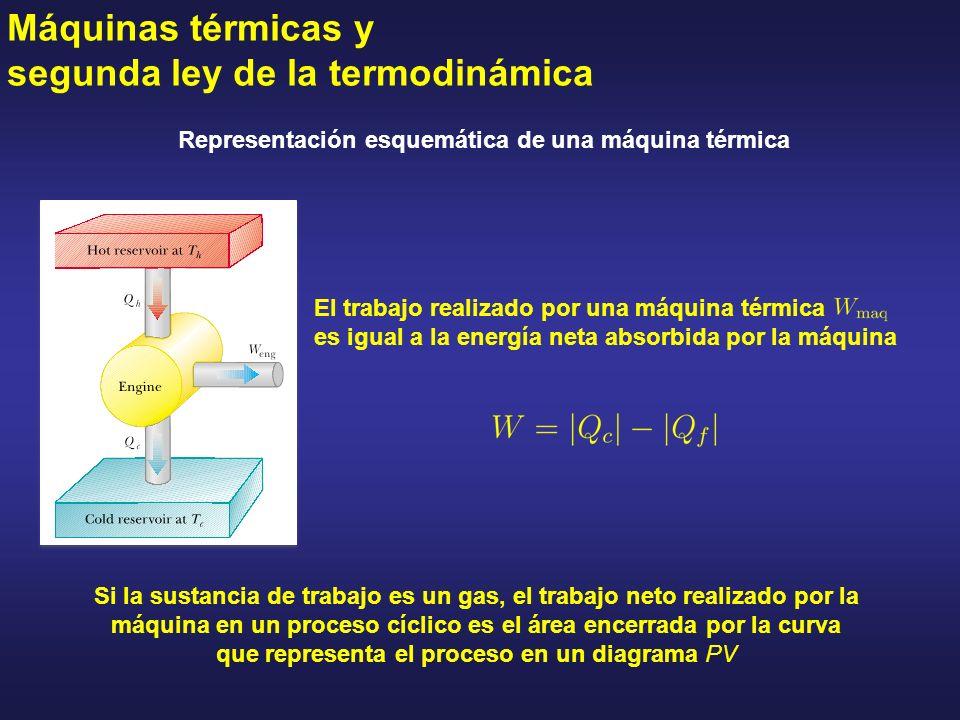 Máquinas térmicas y segunda ley de la termodinámica Representación esquemática de una máquina térmica El trabajo realizado por una máquina térmica es