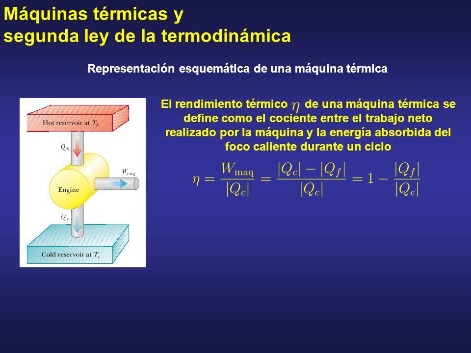 Máquinas térmicas y segunda ley de la termodinámica Representación esquemática de una máquina térmica El rendimiento térmico de una máquina térmica se