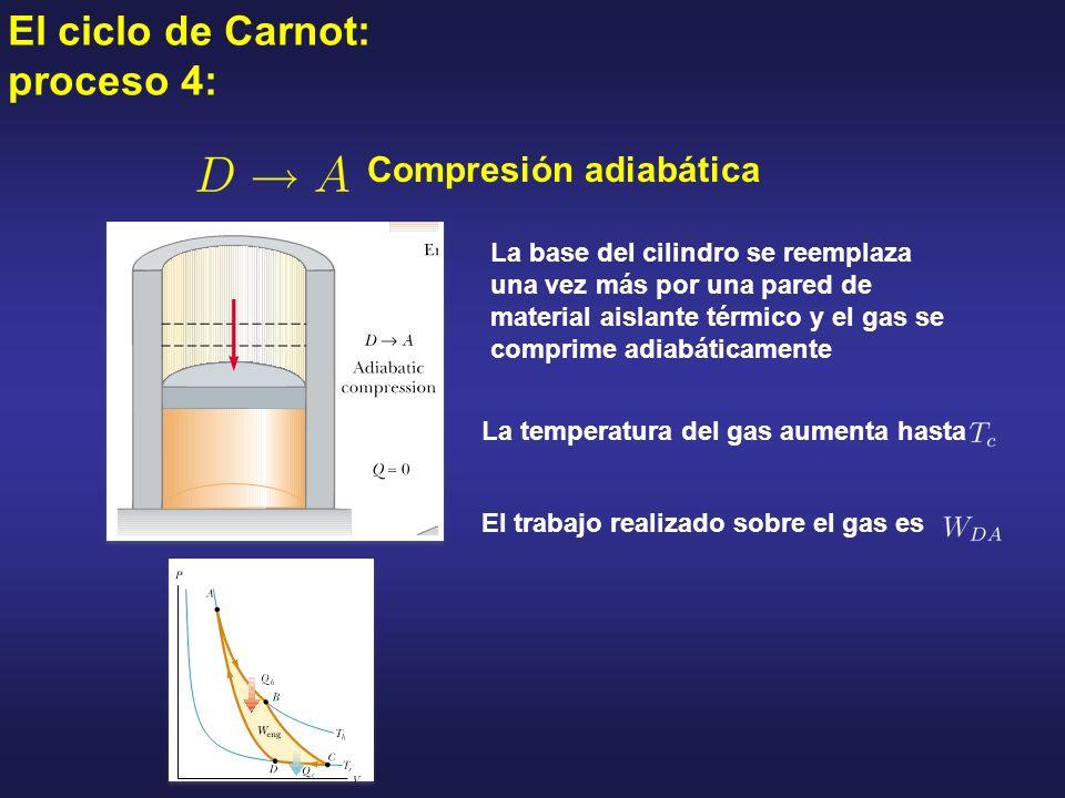 El ciclo de Carnot: proceso 4: Compresión adiabática La base del cilindro se reemplaza una vez más por una pared de material aislante térmico y el gas