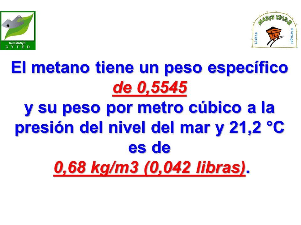 El metano tiene un peso específico de 0,5545 y su peso por metro cúbico a la presión del nivel del mar y 21,2 °C es de 0,68 kg/m3 (0,042 libras).