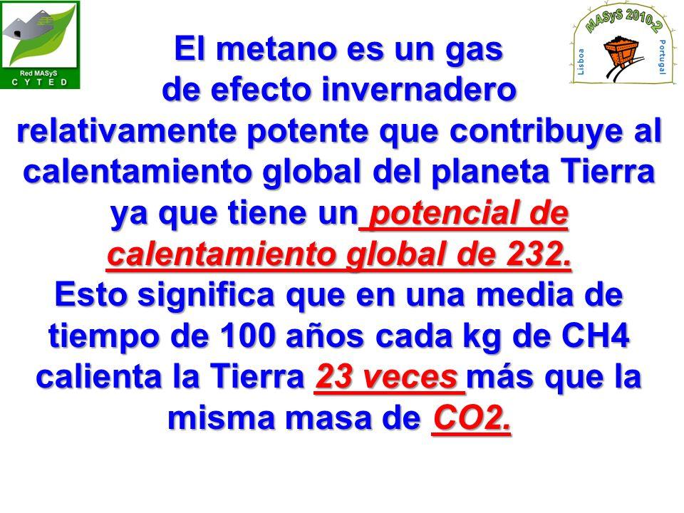 El metano es un gas de efecto invernadero relativamente potente que contribuye al calentamiento global del planeta Tierra ya que tiene un potencial de calentamiento global de 232.