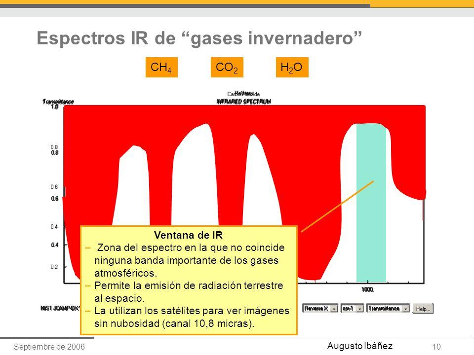 Septiembre de 200610 Augusto Ibáñez Espectros IR de gases invernadero CH 4 CO 2 H2OH2O Ventana de IR – Zona del espectro en la que no coincide ninguna