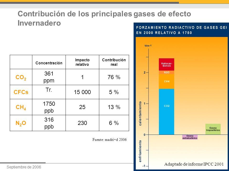 Septiembre de 200611 Augusto Ibáñez Contribución de los principales gases de efecto Invernadero Concentración Impacto relativo Contribución real CO 2