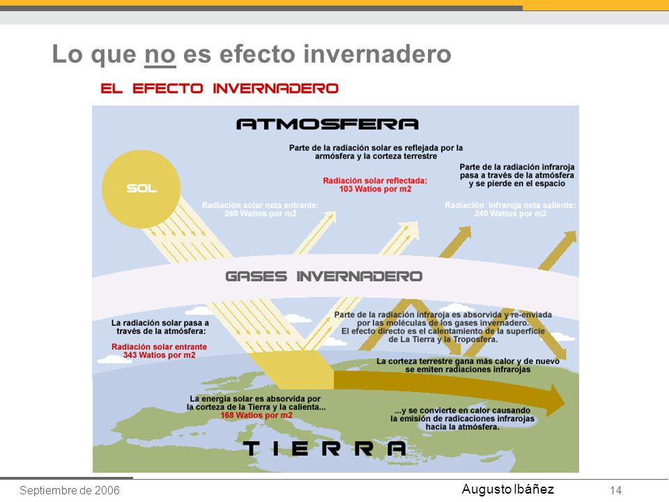 Septiembre de 200614 Augusto Ibáñez Lo que no es efecto invernadero