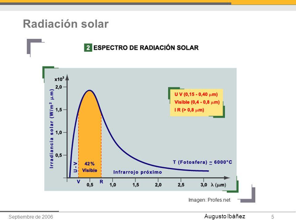 Septiembre de 20065 Augusto Ibáñez Radiación solar Imagen: Profes.net