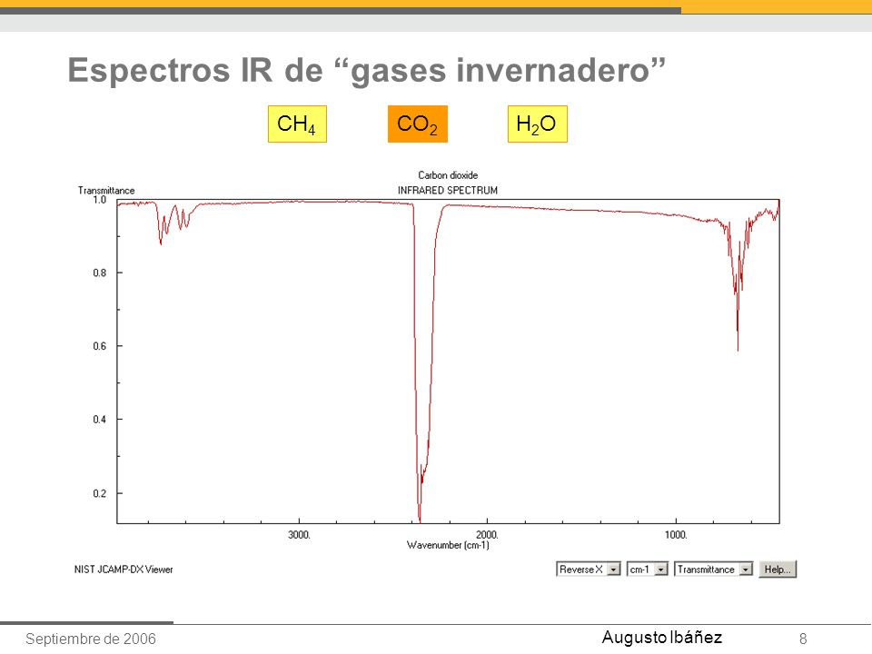 Septiembre de 20068 Augusto Ibáñez Espectros IR de gases invernadero CH 4 CO 2 H2OH2O