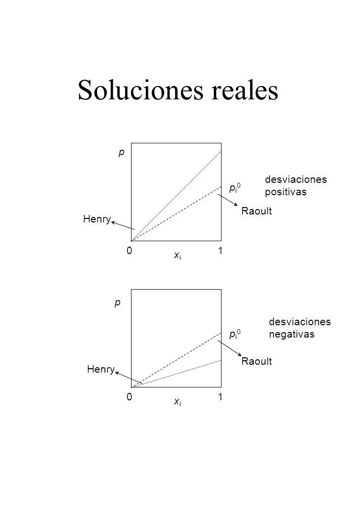 Potenciales químicos en una solución ideal En el equilibrio i, liq = i, vap, luego: Utilizando la ley de Raoult Definimos (4) función de T y P (3) (5) luego: