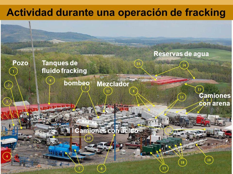 Actividad durante una operación de fracking PozoTanques de fluido fracking bombeo Mezclador Camiones con ácido Reservas de agua Camiones con arena