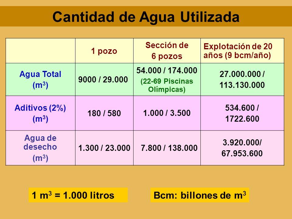 1 pozo Sección de 6 pozos Explotación de 20 años (9 bcm/año) Agua Total (m 3 ) 9000 / 29.000 54.000 / 174.000 (22-69 Piscinas Olímpicas) 27.000.000 /