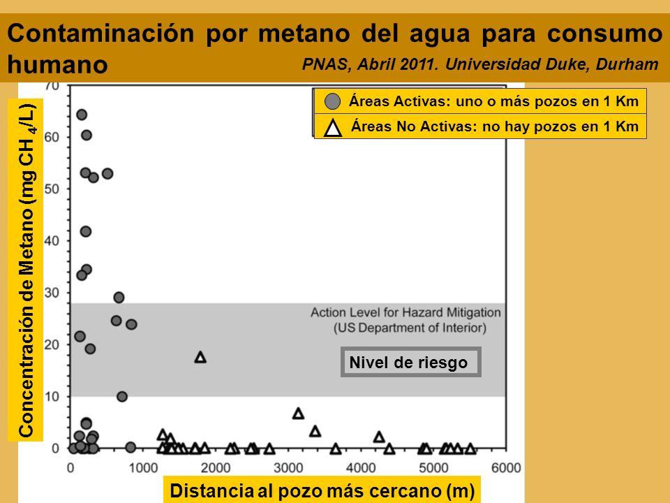Distancia al pozo más cercano (m) Nivel de riesgo Contaminación por metano del agua para consumo humano PNAS, Abril 2011. Universidad Duke, Durham Con