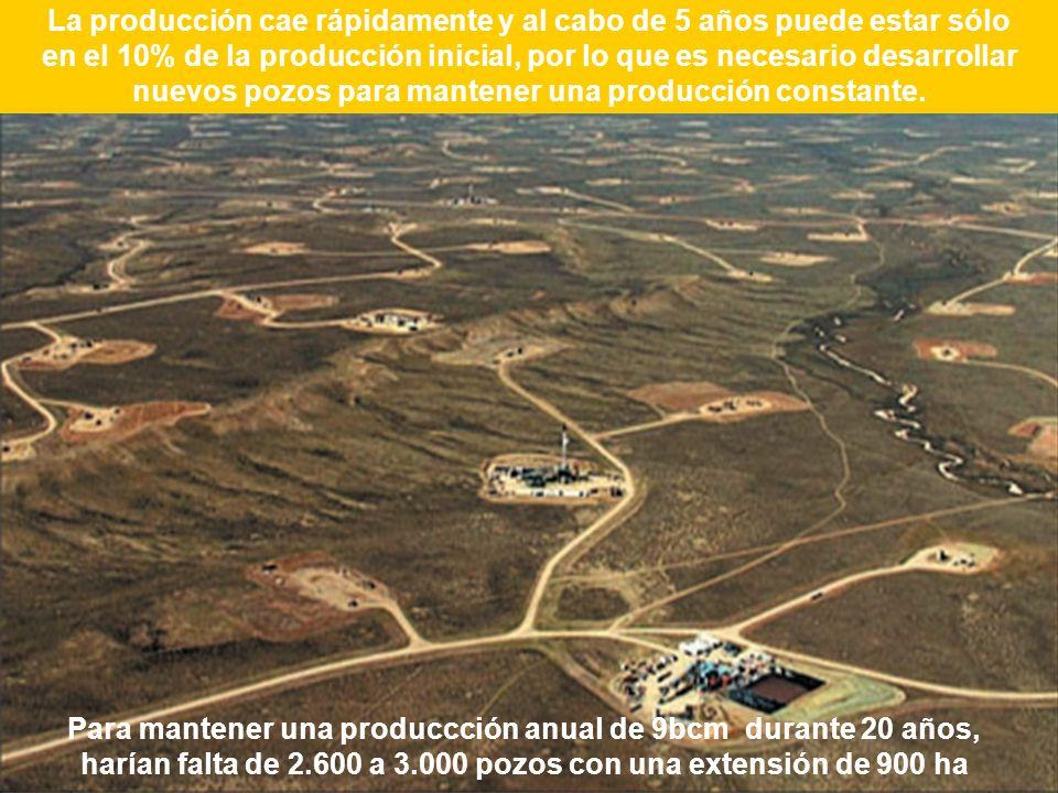 Para mantener una produccción anual de 9bcm durante 20 años, harían falta de 2.600 a 3.000 pozos con una extensión de 900 ha La producción cae rápidam