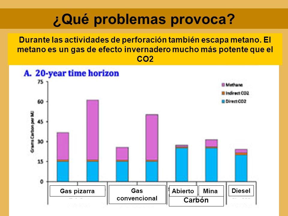 Gas pizarra Gas convencional Carbón Diesel Abierto Mina ¿Qué problemas provoca? Durante las actividades de perforación también escapa metano. El metan