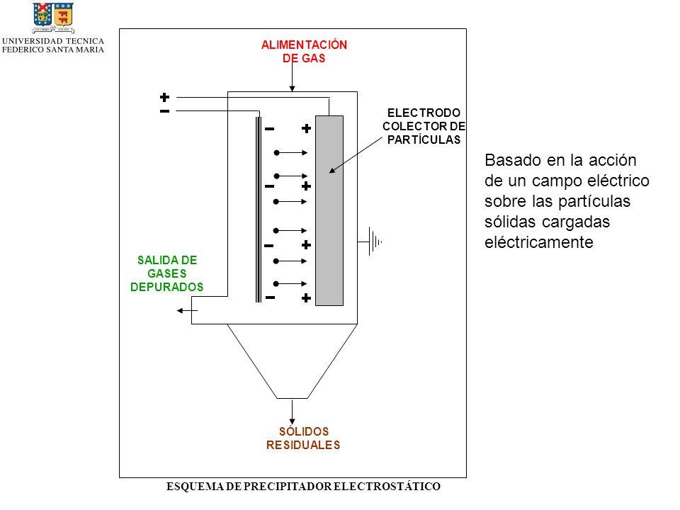 ALIMENTACIÓN DE GAS SÓLIDOS RESIDUALES SALIDA DE GASES DEPURADOS ESQUEMA DE PRECIPITADOR ELECTROSTÁTICO ELECTRODO COLECTOR DE PARTÍCULAS Basado en la acción de un campo eléctrico sobre las partículas sólidas cargadas eléctricamente