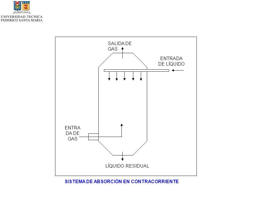 LÍQUIDO RESIDUAL ENTRA DA DE GAS ENTRADA DE LÍQUIDO SISTEMA DE ABSORCIÓN EN CONTRACORRIENTE SALIDA DE GAS