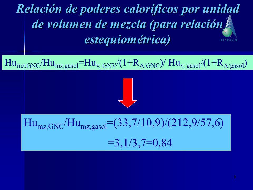 1 Hu mz,GNC /Hu mz,gasol =Hu v, GNV /(1+R A/GNC )/ Hu v, gasol /(1+R A/gasol ) Hu mz,GNC /Hu mz,gasol =(33,7/10,9)/(212,9/57,6) =3,1/3,7=0,84 Relación