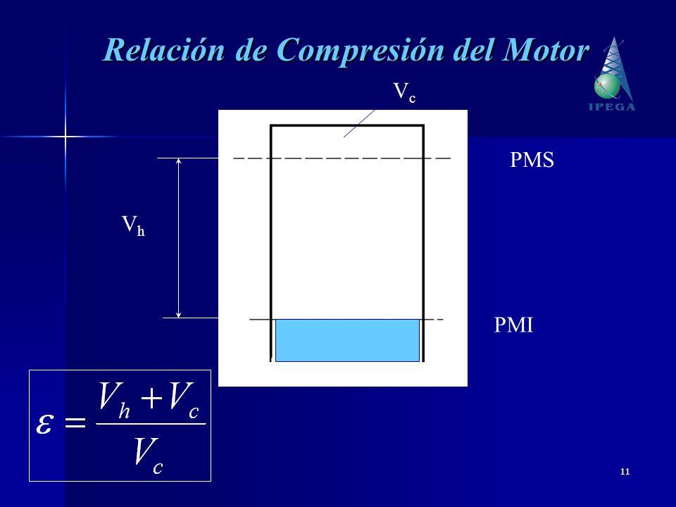 11 PMI PMS VhVh VcVc Relación de Compresión del Motor
