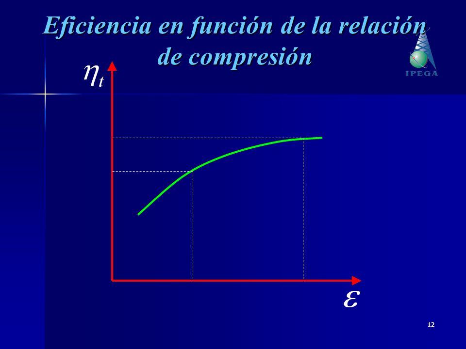 12 Eficiencia en función de la relación de compresión
